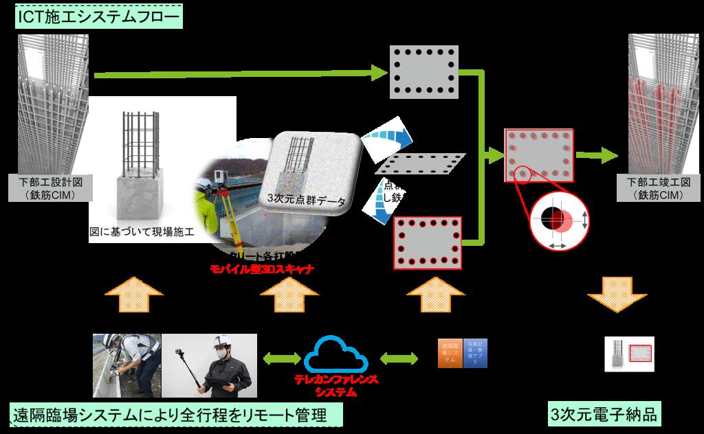 神奈川県DXプロジェクト推進事業画像